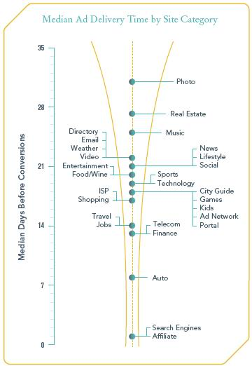 Median Ad Delivery Time by Site Category